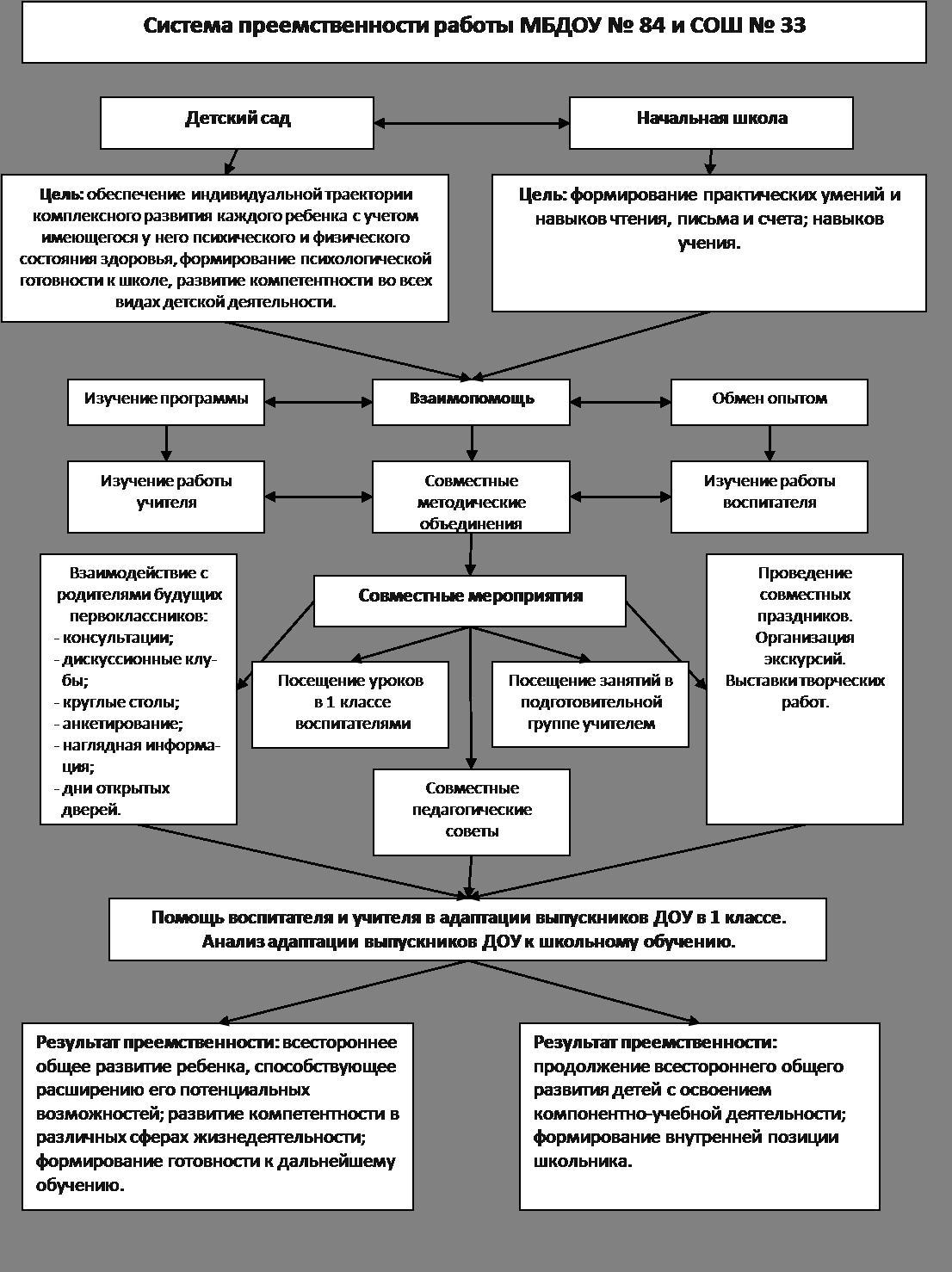 схема модель взаимодействия в доу